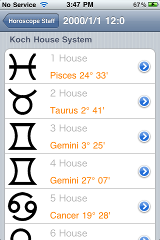 staff house horoscope horoscopes zodiac astrology fred dairy